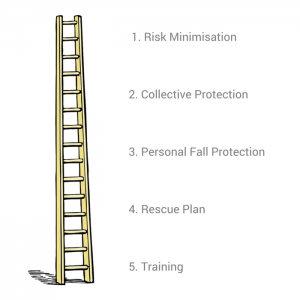 Height Safety Hierarchy